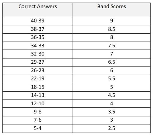 academic-reading-scores