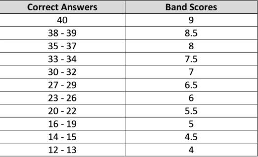 IELTS-Listening-Scores